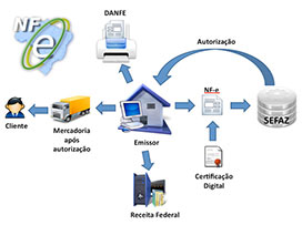 Diagrama NFCe