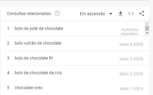 palavras correlacionadas com chocolate