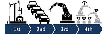 Indústria 4.0 – O que significa e qual é o cenário no Brasil?