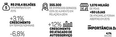 Você sabe o tamanho do mercado da automação comercial no Brasil?